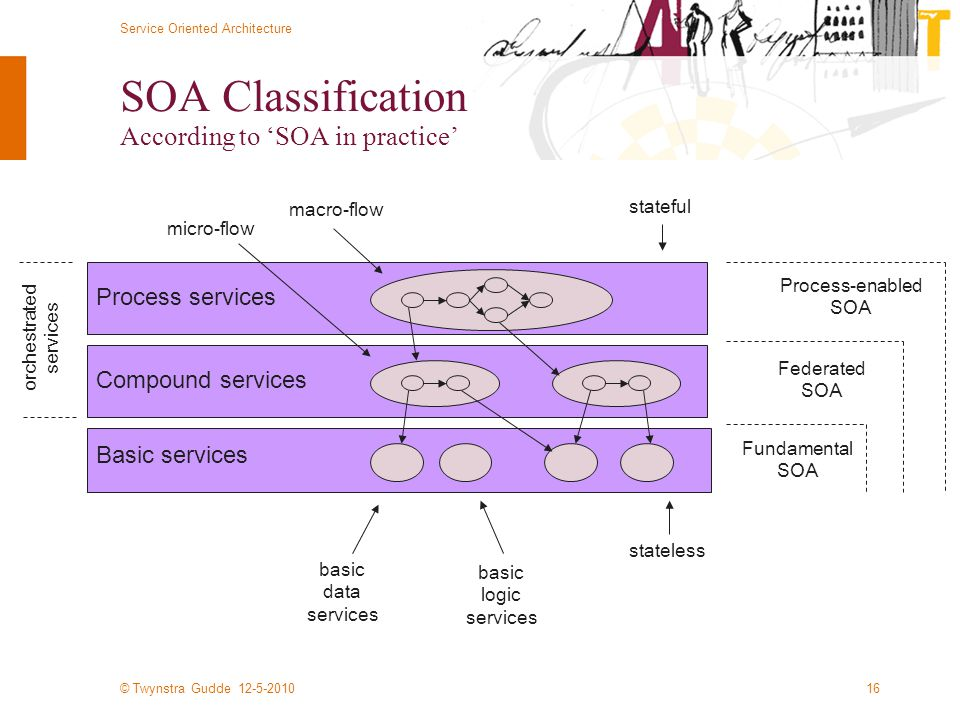 © Twynstra Gudde 12-5-2010 Service Oriented Architecture 16 SOA Classification According to 'SOA in practice' Basic services Compound services Process services Fundamental SOA Federated SOA Process-enabled SOA basic data services basic logic services orchestrated services micro-flow macro-flow stateless stateful