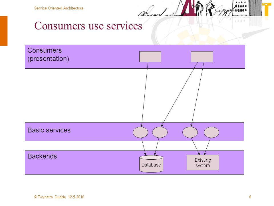 © Twynstra Gudde 12-5-2010 Service Oriented Architecture 8 Consumers use services Database Backends Basic services Existing system Consumers (presentation)
