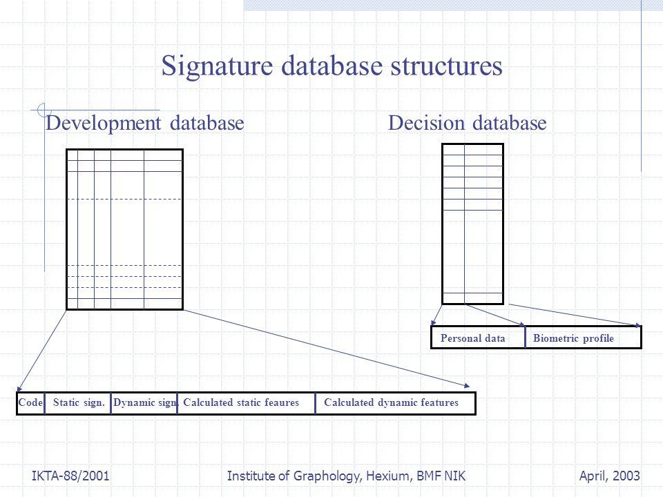 April, 2003IKTA-88/2001 Institute of Graphology, Hexium, BMF NIK Personal data Biometric profile Signature database structures Development databaseDecision database Code Static sign.