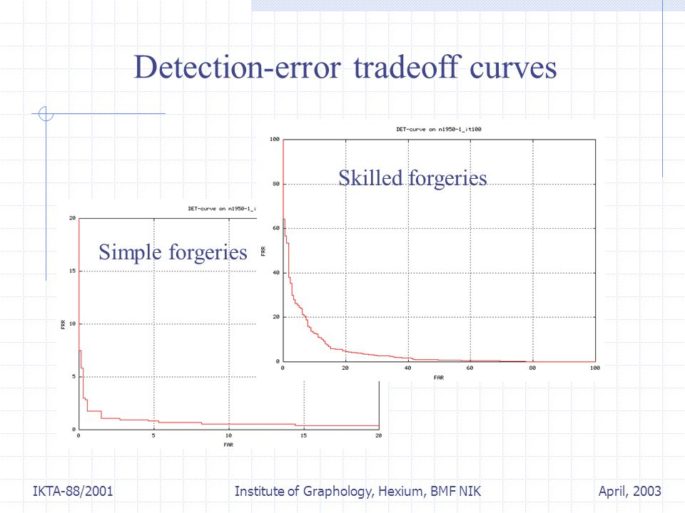 April, 2003IKTA-88/2001 Institute of Graphology, Hexium, BMF NIK Detection-error tradeoff curves Simple forgeries Skilled forgeries