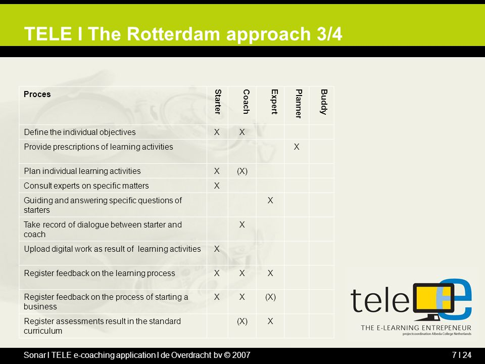 Sonar l TELE e-coaching application l de Overdracht bv © 20077 l 24 TELE l The Rotterdam approach 3/4 Proces StarterCoachExpertPlannerBuddy Define the individual objectivesXX Provide prescriptions of learning activitiesX Plan individual learning activitiesX(X) Consult experts on specific mattersX Guiding and answering specific questions of starters X Take record of dialogue between starter and coach X Upload digital work as result of learning activitiesX Register feedback on the learning processXXX Register feedback on the process of starting a business XX(X) Register assessments result in the standard curriculum (X)X
