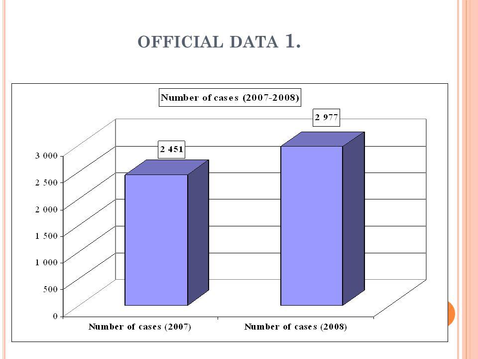 OFFICIAL DATA 1.