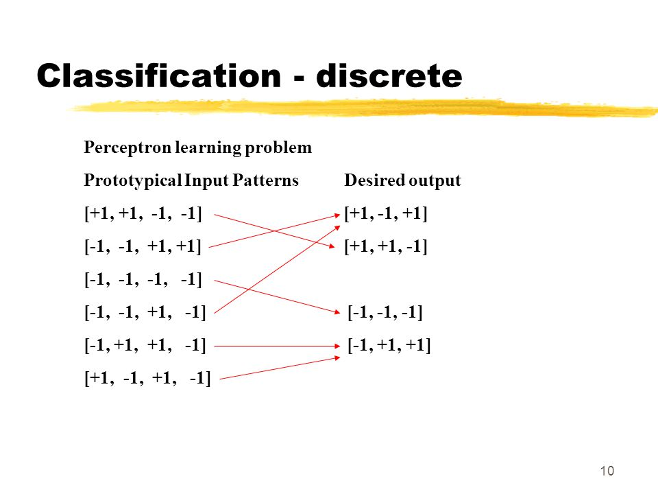 10 Perceptron learning problem Prototypical Input Patterns Desired output [+1, +1, -1, -1] [+1, -1, +1] [-1, -1, +1, +1] [+1, +1, -1] [-1, -1, -1, -1] [-1, -1, +1, -1] [-1, -1, -1] [-1, +1, +1, -1][-1, +1, +1] [+1, -1, +1, -1] Classification - discrete