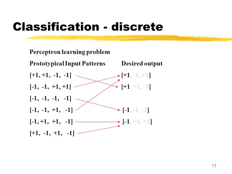 11 Perceptron learning problem Prototypical Input Patterns Desired output [+1, +1, -1, -1] [+1, -1, +1] [-1, -1, +1, +1] [+1, +1, -1] [-1, -1, -1, -1]