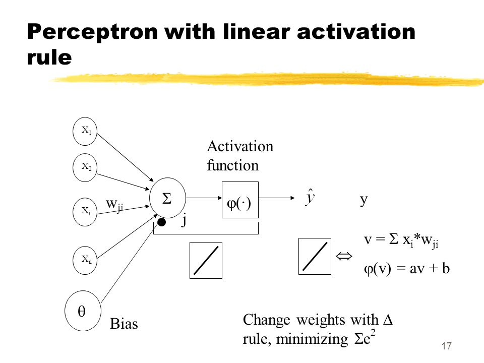 17 XiXi Activation function  (·) X1X1 X2X2 XnXn y Change weights with  rule, minimizing  e 2  j w ji v =  x i *w ji  (v) = av + b   Bias Perce