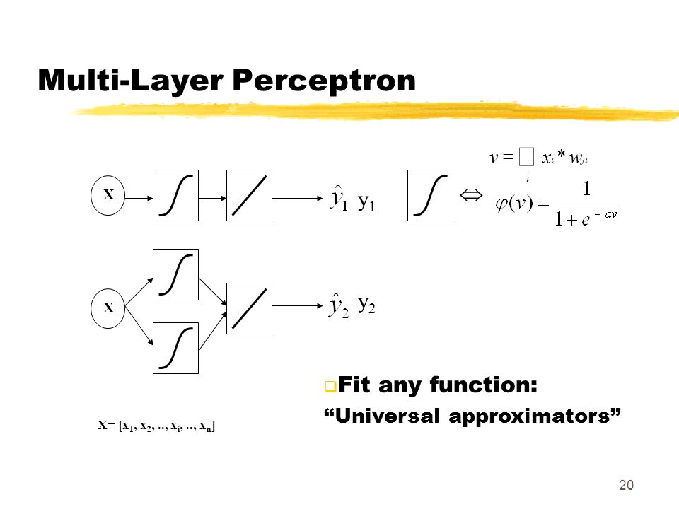 "20 y1y1 y2y2 XX X= [x 1, x 2,.., x i,.., x n ]    *wxv i jii Multi-Layer Perceptron  Fit any function: ""Universal approximators"""