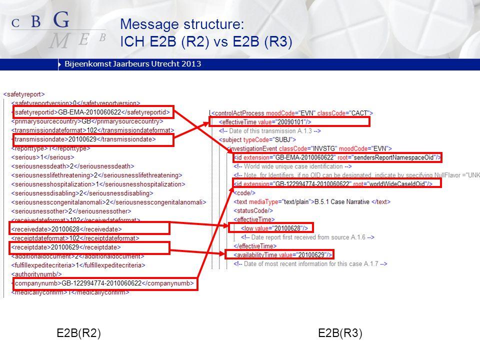 Bijeenkomst Jaarbeurs Utrecht 2013 E2B(R3) E2B(R2) Message structure: ICH E2B (R2) vs E2B (R3)