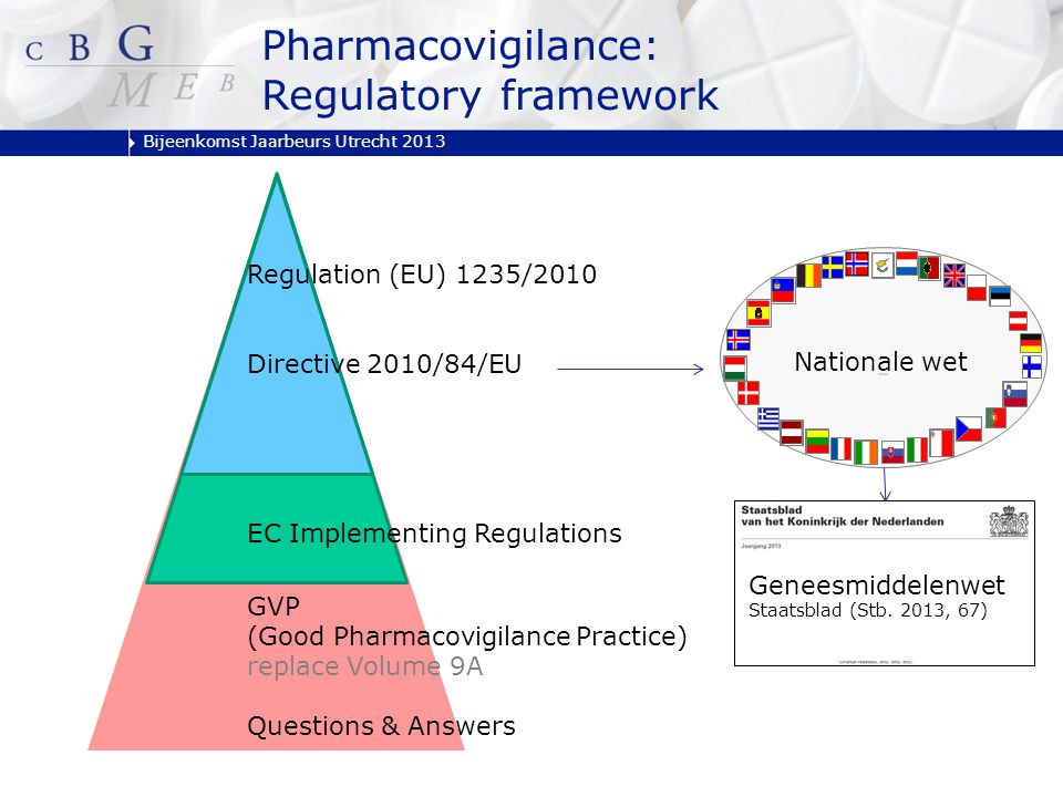 Bijeenkomst Jaarbeurs Utrecht 2013 Regulation (EU) 1235/2010 Directive 2010/84/EU EC Implementing Regulations GVP (Good Pharmacovigilance Practice) replace Volume 9A Questions & Answers Pharmacovigilance: Regulatory framework Nationale wet Geneesmiddelenwet Staatsblad (Stb.