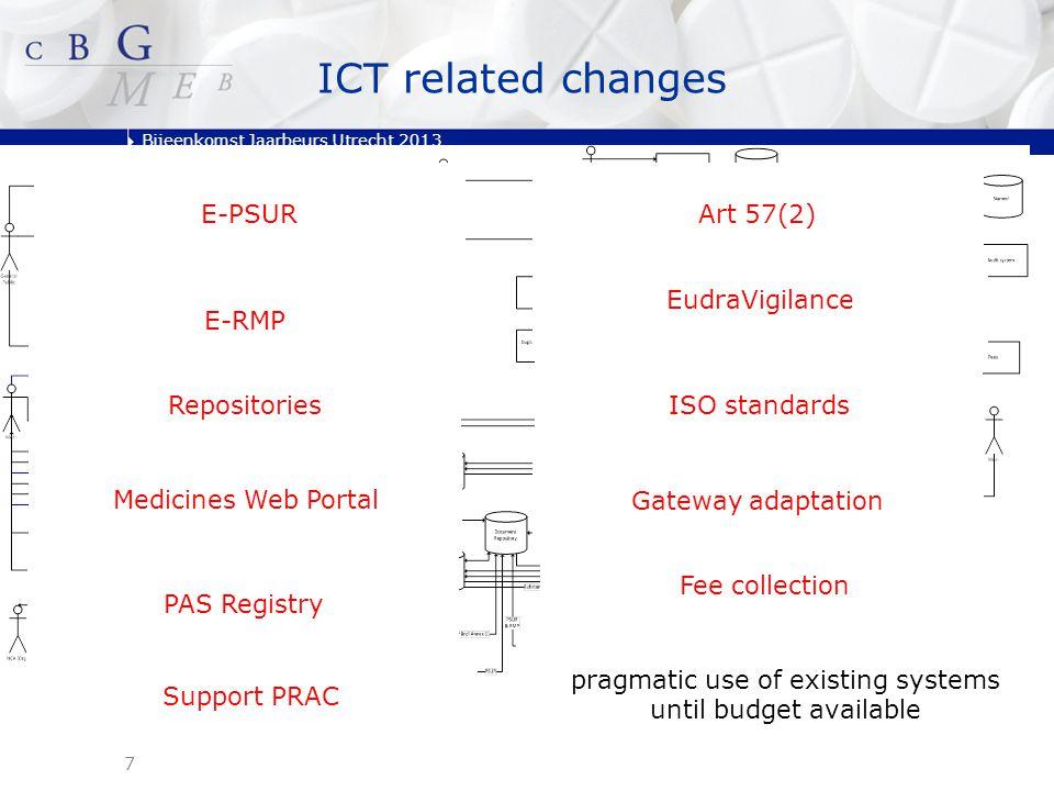 Bijeenkomst Jaarbeurs Utrecht 2013 PSUR Repository PSURs + Assessment Reports + comments Status: Requirements gathering PDF-based.