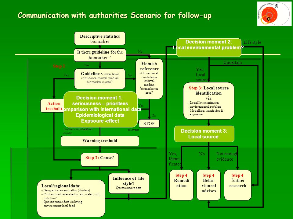 Communication with authorities Scenario for follow-up Decision moment 1: seriousness – prioritees Comparison with international data Epidemiological data Expsoure -effect Decision moment 2: Local environmental problem.