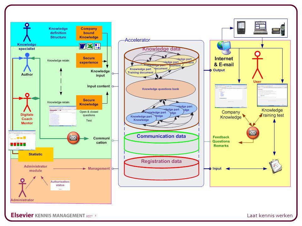 2007 © Laat kennis werken Top Down Example Intranet example Refinery Maintenance Management of Knowledge