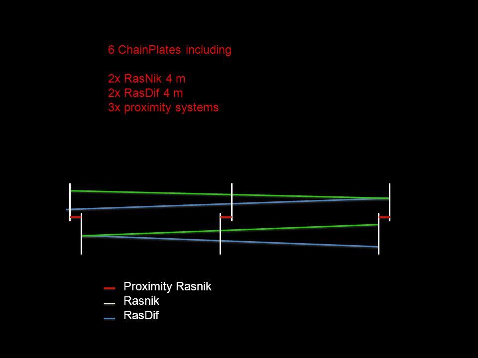 6 ChainPlates including 2x RasNik 4 m 2x RasDif 4 m 3x proximity systems Proximity Rasnik Rasnik RasDif