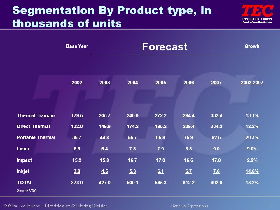 TOSHIBA TEC EUROPE Retail Information Systems 4 TOSHIBA TEC EUROPE Retail Information Systems Toshiba Tec Europe – Identification & Printing Division Benelux Operations Segmentation By Product type, in thousands of units Base Year Forecast Growh 2002200320042005200620072002-2007 Thermal Transfer179.5205.7240.9272.2294.4332.413.1% Direct Thermal132.0149.9174.2195.2209.4234.212.2% Portable Thermal36.744.855.766.876.992.520.3% Laser5.86.47.37.98.39.09.0% Impact15.215.816.717.016.617.02.2% Inkjet3.84.55.36.16.77.614.6% TOTAL373.0427.0500.1565.3612.2692.613.2% Source VDC