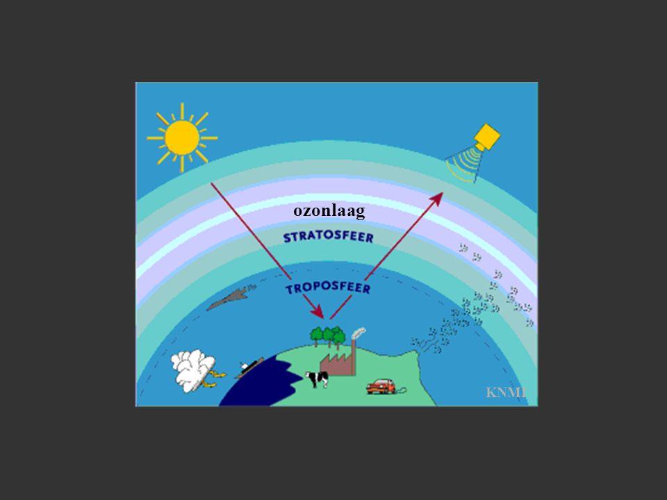 ozonlaag KNMI