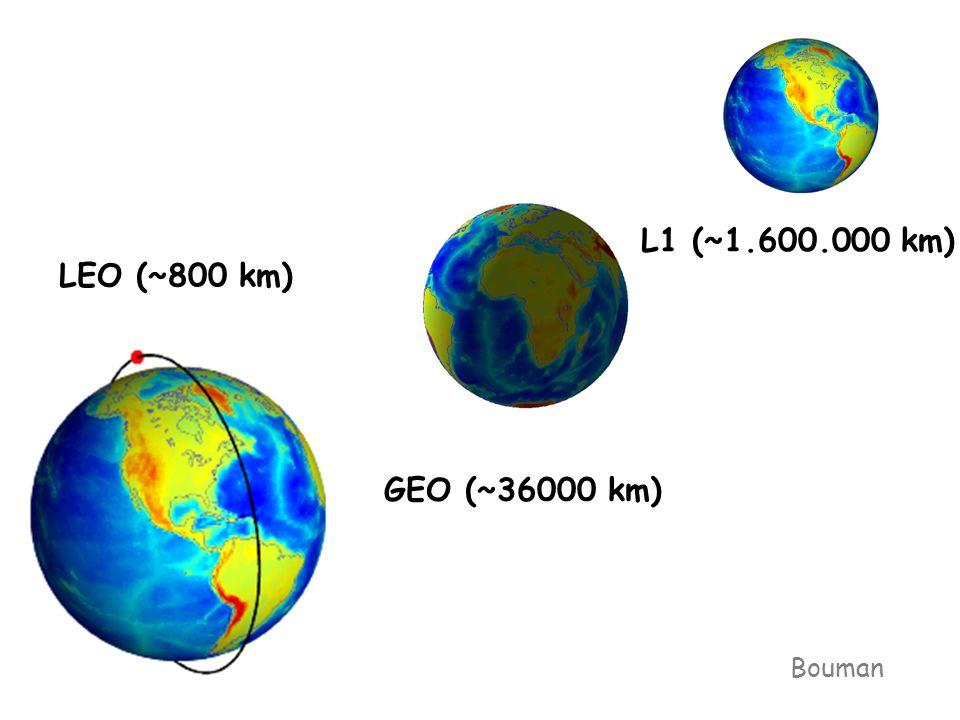 LEO (~800 km) GEO (~36000 km) L1 (~1.600.000 km) Bouman