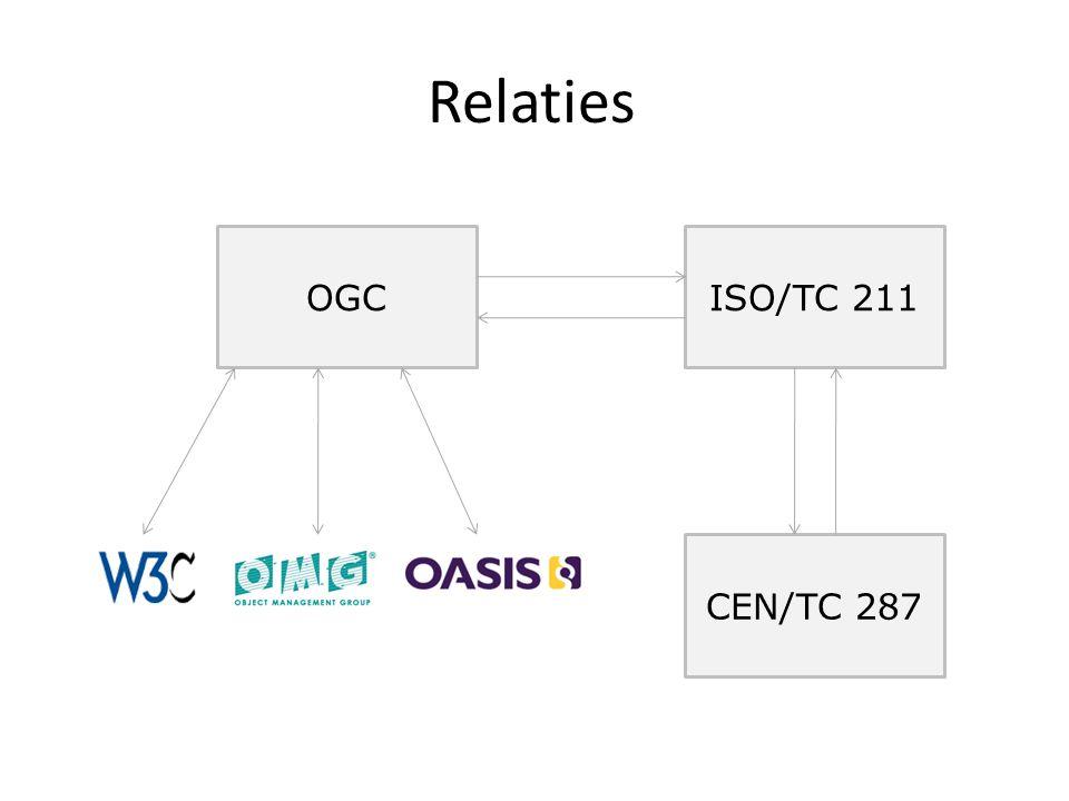 Relaties OGCISO/TC 211 CEN/TC 287