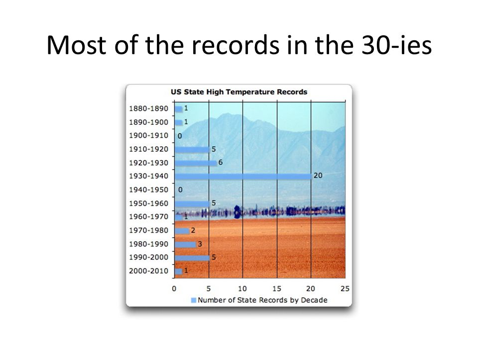 Most of the records in the 30-ies