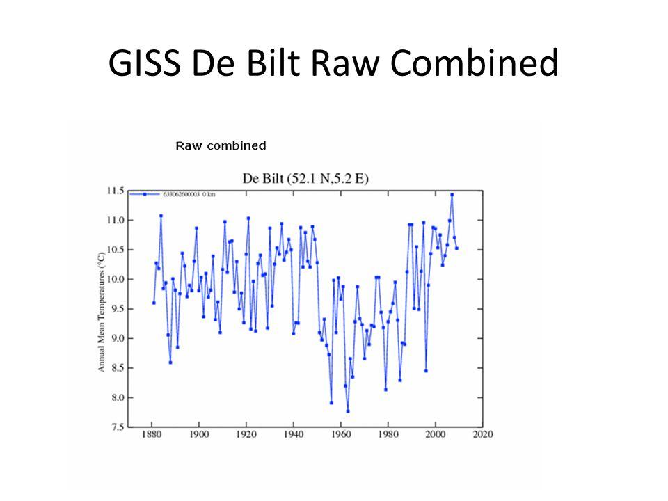 GISS De Bilt Raw Combined