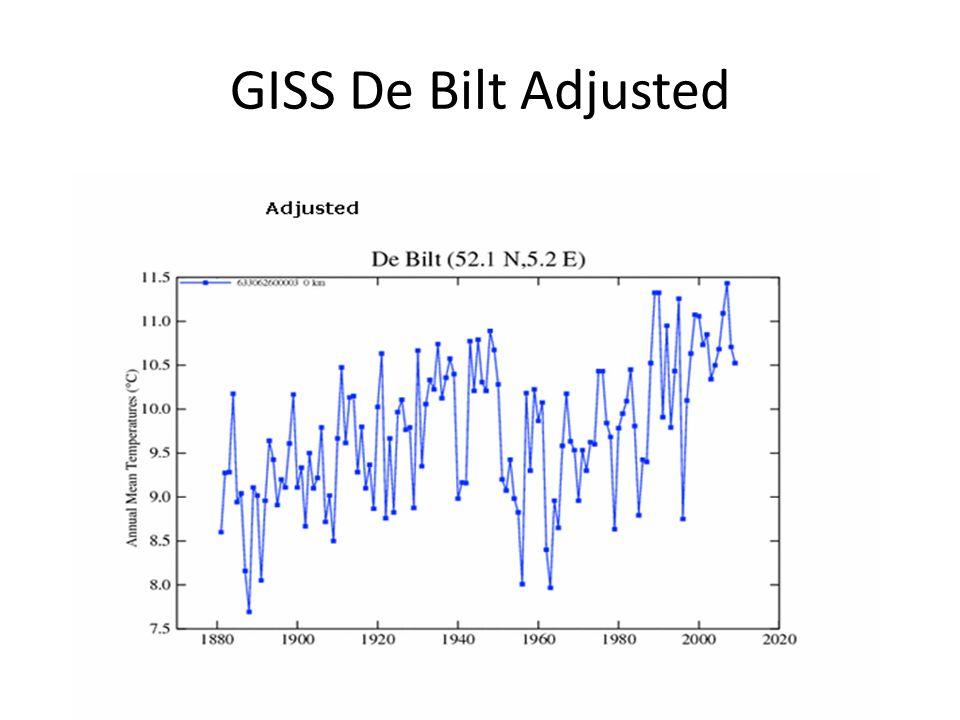 GISS De Bilt Adjusted