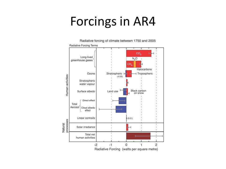 Forcings in AR4