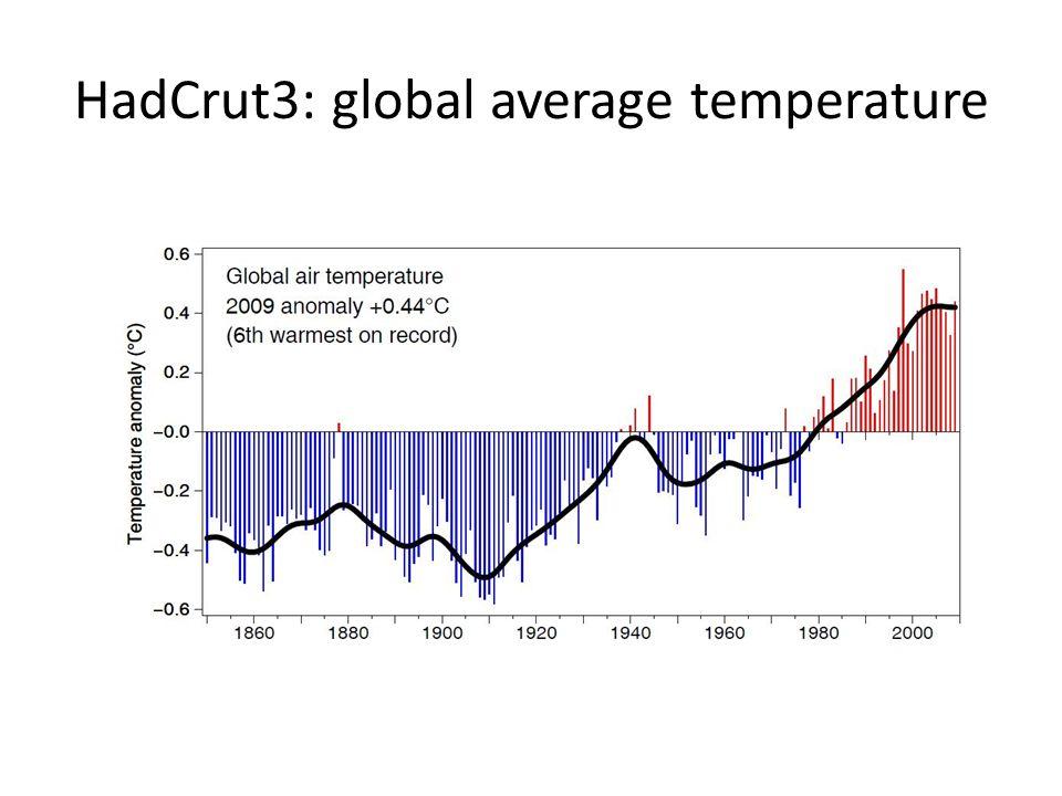 HadCrut3: global average temperature