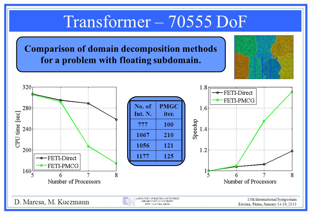 LABORATORY OF ELECTROMAGNTIC FIELDS SZÉCHENYI ISTVÁN UNIVERSITY HTTP://MAXWELL.SZE.HU Transformer – 70555 DoF D. Marcsa, M. Kuczmann Comparison of dom