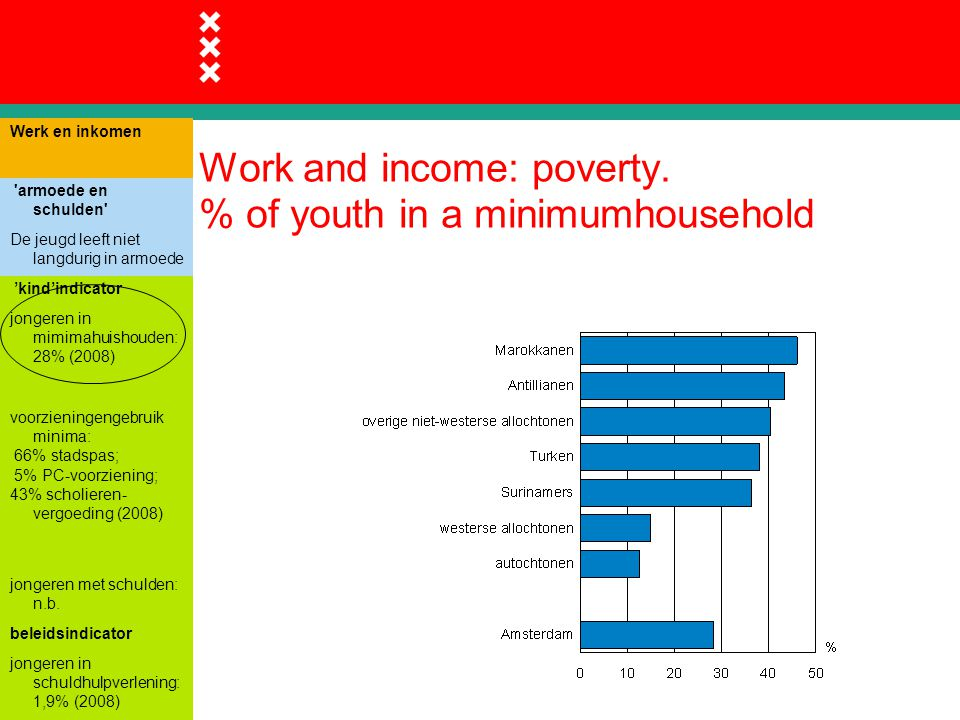 Work and income: poverty.