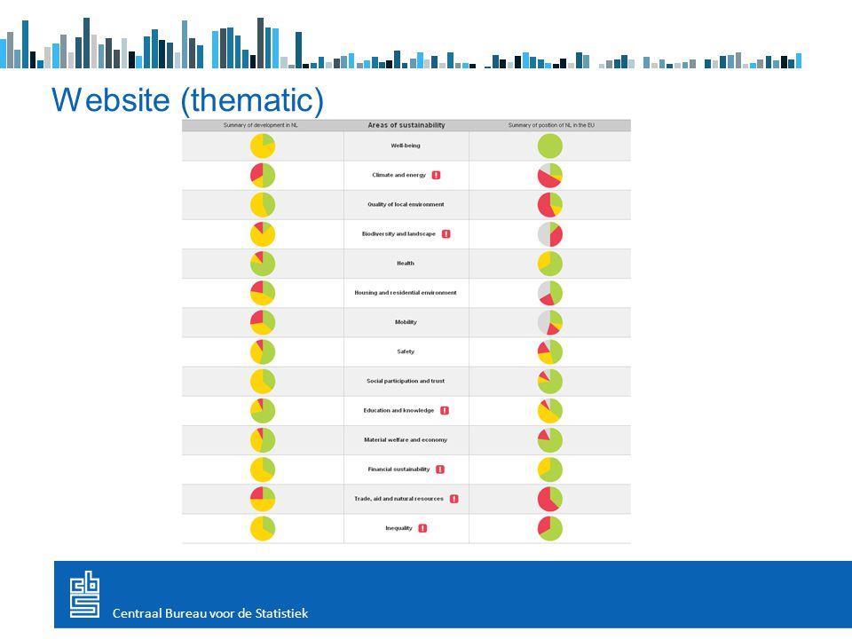Website (thematic) Centraal Bureau voor de Statistiek