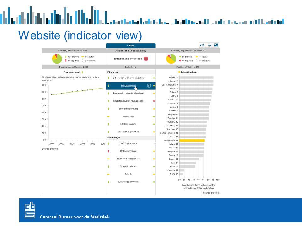 Website (indicator view) Centraal Bureau voor de Statistiek