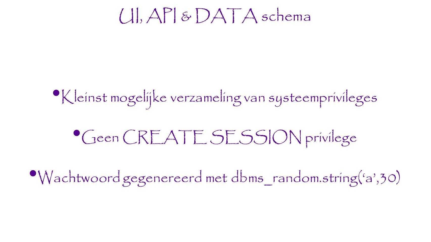 Kleinst mogelijke verzameling van systeemprivileges Geen CREATE SESSION privilege Wachtwoord gegenereerd met dbms_random.string('a',30) UI, API & DATA schema