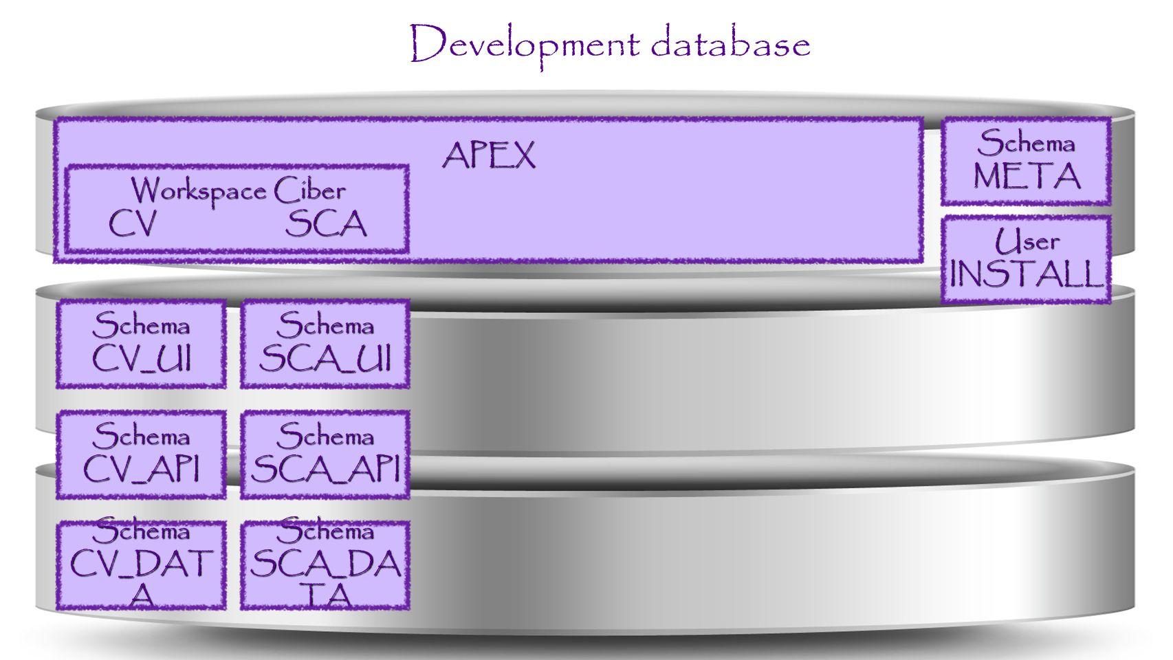 Development database APEX Workspace Ciber CV SCA SchemaSCA_UI SchemaSCA_API Schema SCA_DA TA SchemaCV_UI SchemaCV_API Schema CV_DAT A SchemaMETA User INSTALL