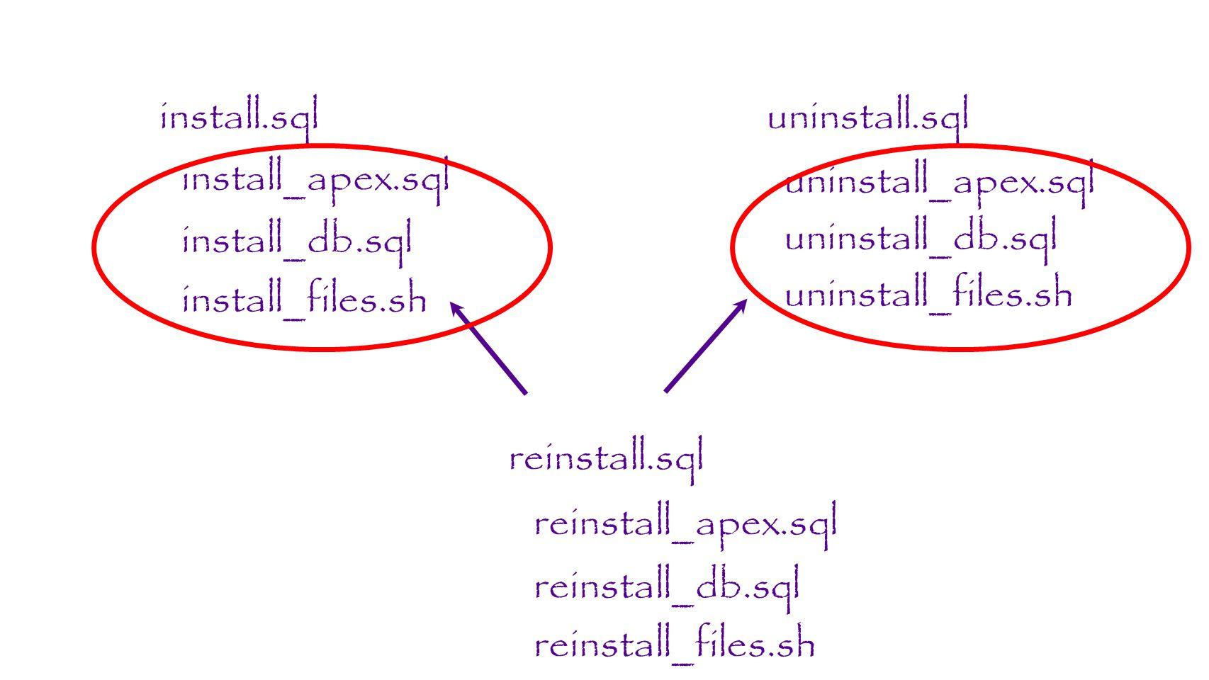 install.sqluninstall.sql reinstall.sql install_apex.sql install_db.sql uninstall_db.sql uninstall_apex.sql reinstall_apex.sql reinstall_db.sql install_files.sh uninstall_files.sh reinstall_files.sh