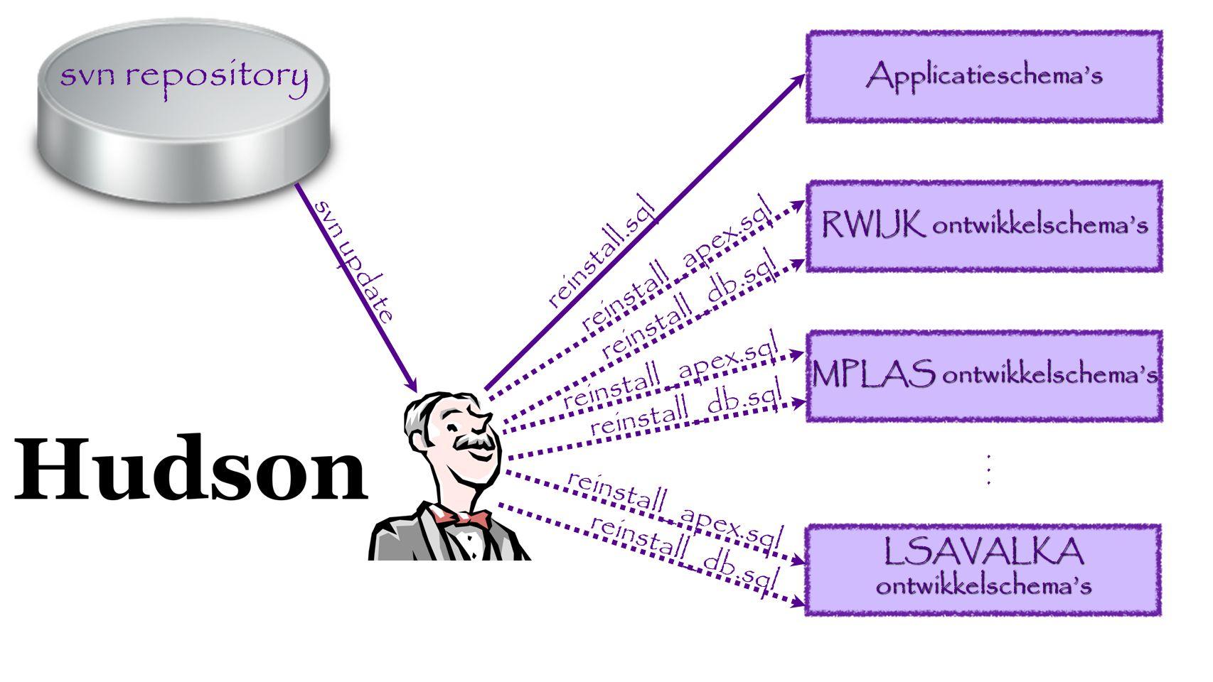 svn repository svn update reinstall.sql Applicatieschema's RWIJK ontwikkelschema's MPLAS ontwikkelschema's LSAVALKA ontwikkelschema's...