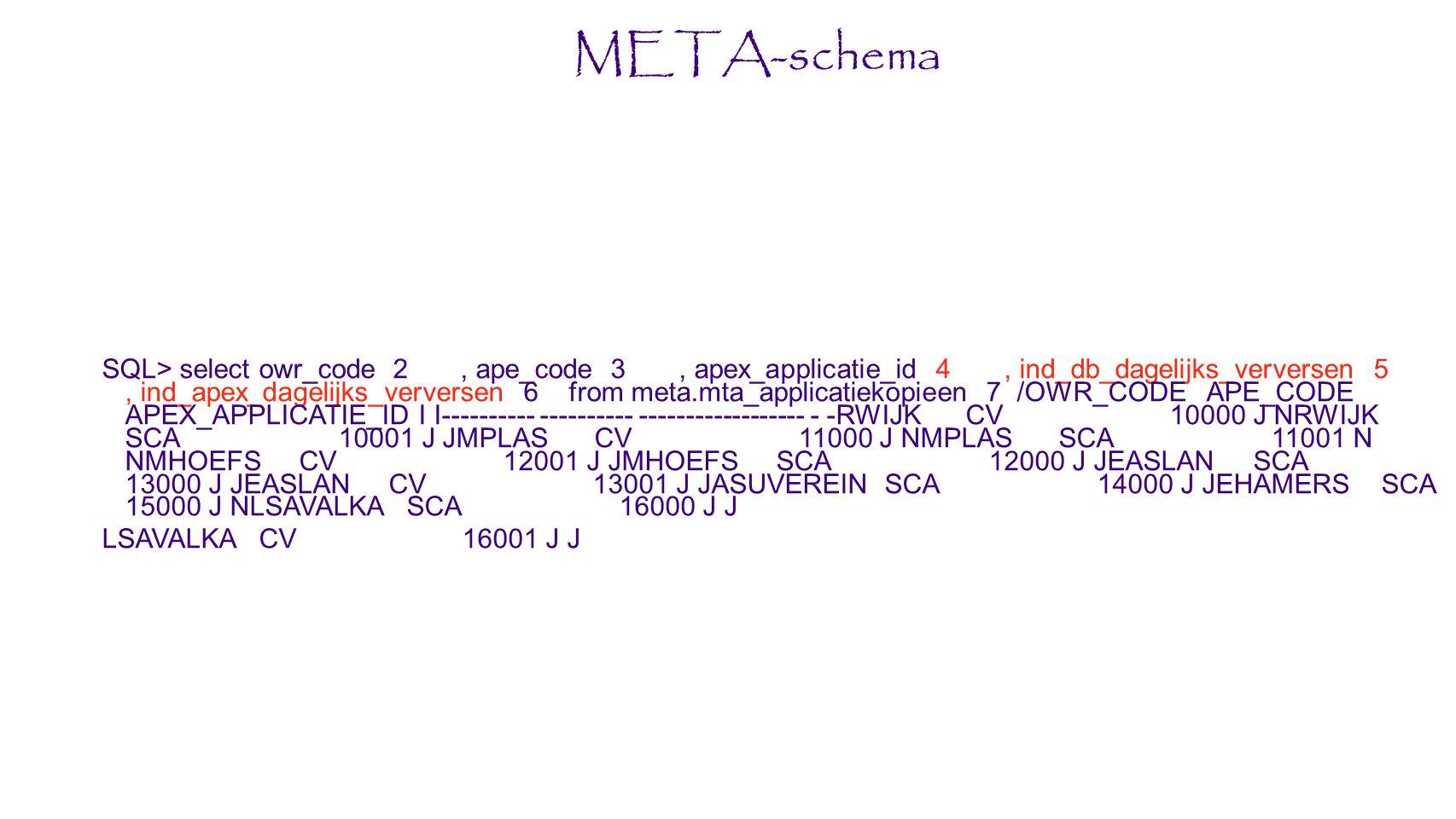 META-schema SQL> select owr_code 2, ape_code 3, apex_applicatie_id 4, ind_db_dagelijks_verversen 5, ind_apex_dagelijks_verversen 6 from meta.mta_applicatiekopieen 7 /OWR_CODE APE_CODE APEX_APPLICATIE_ID I I---------- ---------- ------------------ - -RWIJK CV 10000 J NRWIJK SCA 10001 J JMPLAS CV 11000 J NMPLAS SCA 11001 N NMHOEFS CV 12001 J JMHOEFS SCA 12000 J JEASLAN SCA 13000 J JEASLAN CV 13001 J JASUVEREIN SCA 14000 J JEHAMERS SCA 15000 J NLSAVALKA SCA 16000 J J LSAVALKA CV 16001 J J