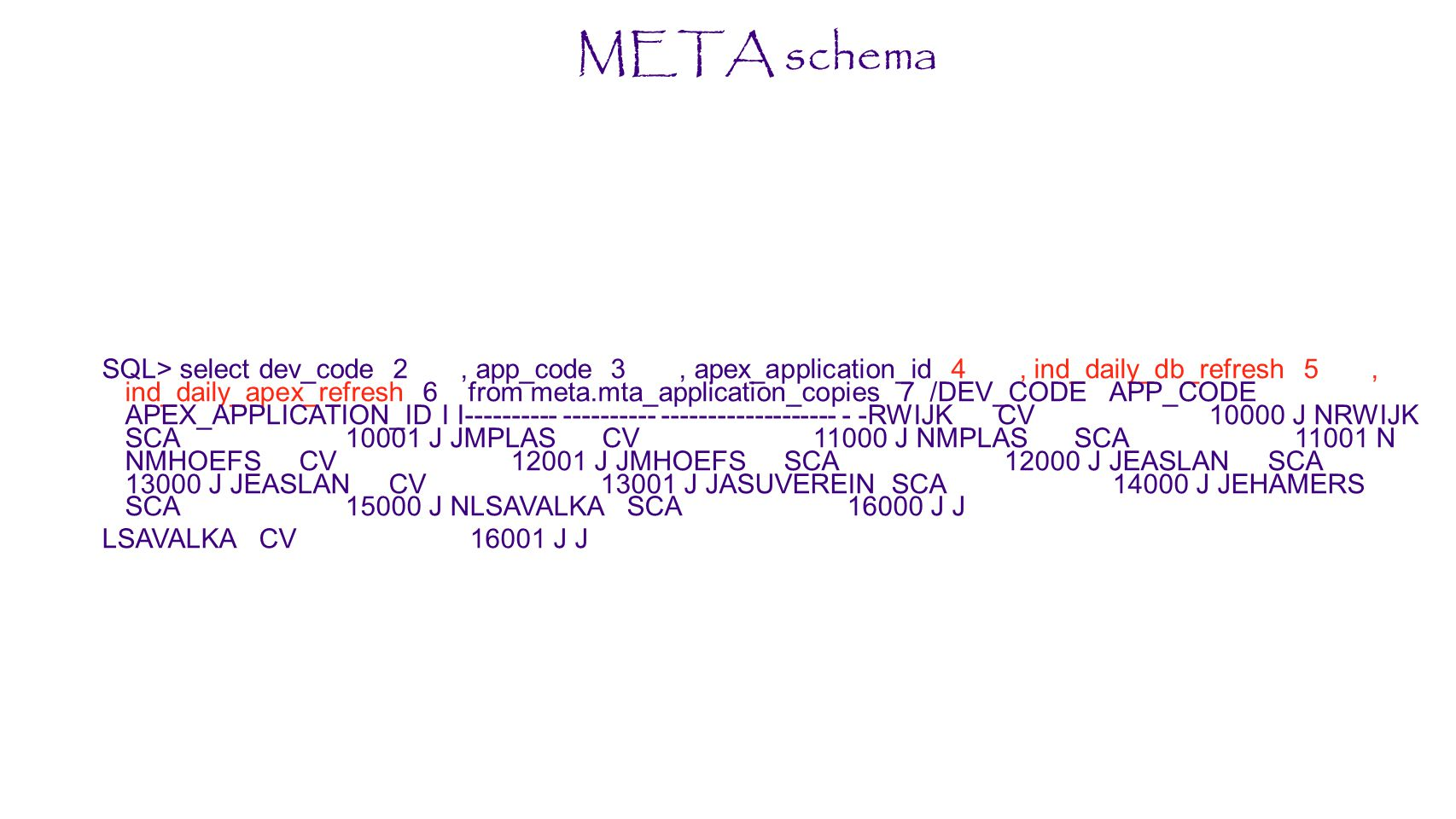 META schema SQL> select dev_code 2, app_code 3, apex_application_id 4, ind_daily_db_refresh 5, ind_daily_apex_refresh 6 from meta.mta_application_copi