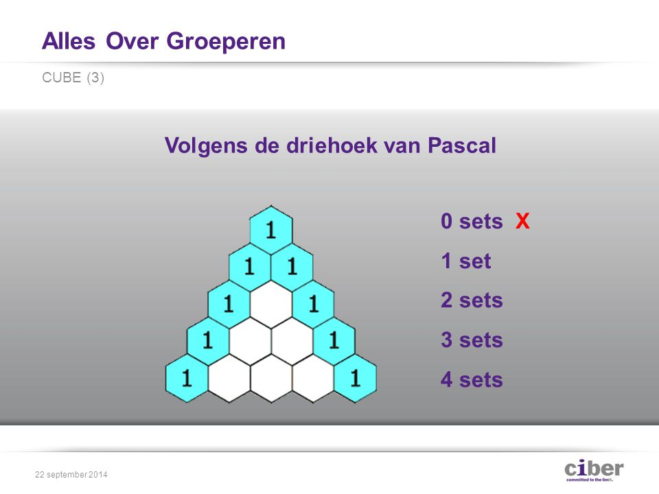Alles Over Groeperen CUBE (3) 22 september sets X 1 set 2 sets 3 sets 4 sets Volgens de driehoek van Pascal