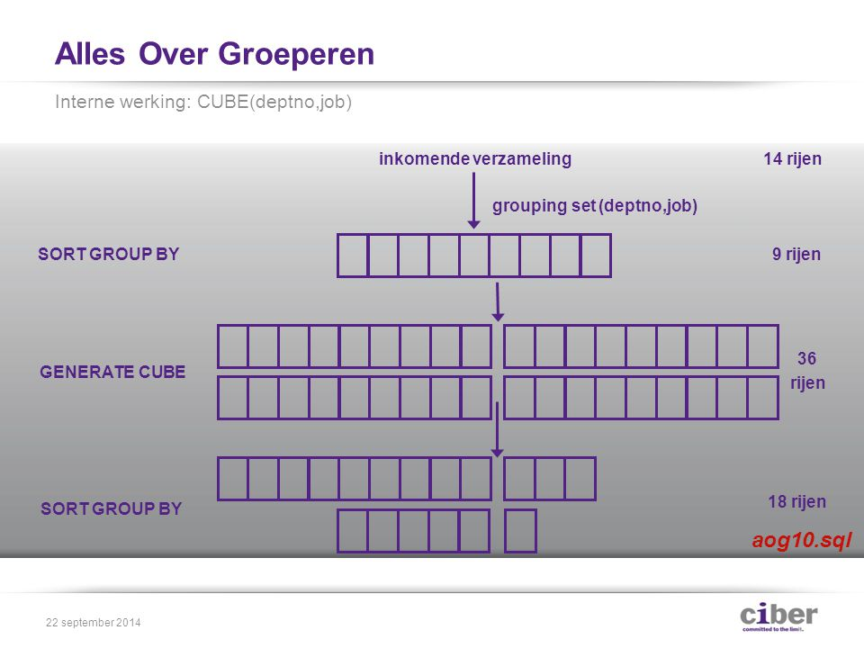 Alles Over Groeperen Interne werking: CUBE(deptno,job) 22 september 2014 SORT GROUP BY GENERATE CUBE SORT GROUP BY inkomende verzameling grouping set (deptno,job) 14 rijen 9 rijen 36 rijen 18 rijen aog10.sql