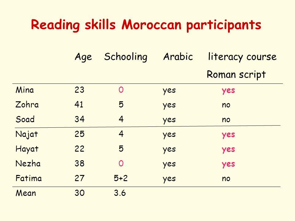 Reading skills Moroccan participants AgeSchoolingArabic literacy course Roman script Mina23 0yesyes Zohra41 5 yesno Soad34 4yesno Najat25 4 yesyes Hayat22 5 yesyes Nezha38 0 yesyes Fatima27 5+2yesno Mean30 3.6