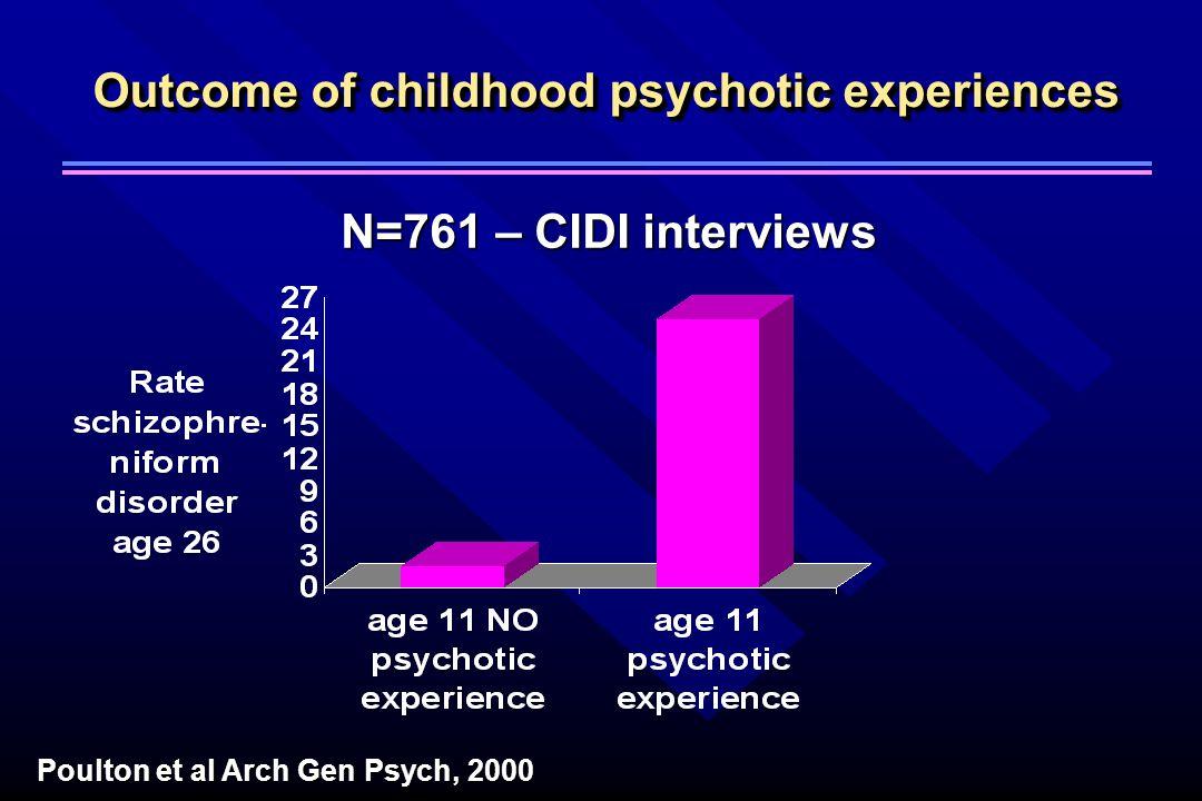 Outcome of childhood psychotic experiences N=761 – CIDI interviews Poulton et al Arch Gen Psych, 2000