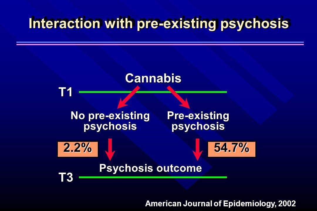Cannabis No pre-existing psychosis Pre-existing psychosis Psychosis outcome Interaction with pre-existing psychosis T1 T3 2.2%54.7% American Journal of Epidemiology, 2002