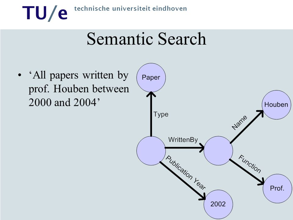 TU/e technische universiteit eindhoven Semantic Search 'All papers written by prof.