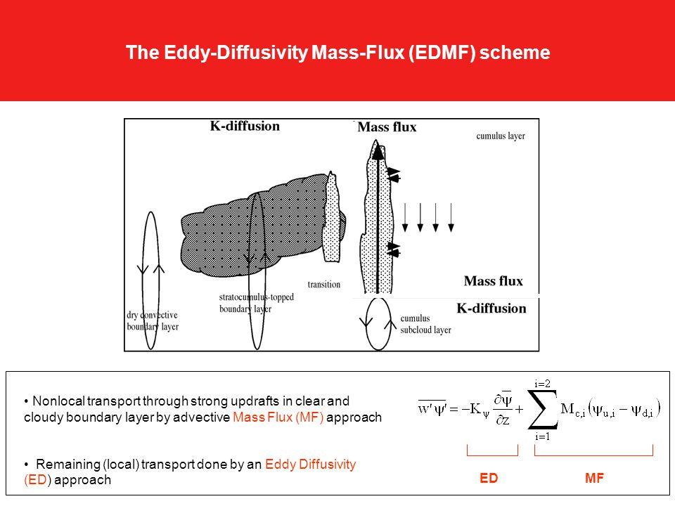 The Eddy-Diffusivity Mass-Flux (EDMF) scheme Nonlocal transport through strong updrafts in clear and cloudy boundary layer by advective Mass Flux (MF) approach Remaining (local) transport done by an Eddy Diffusivity (ED) approach ED MF
