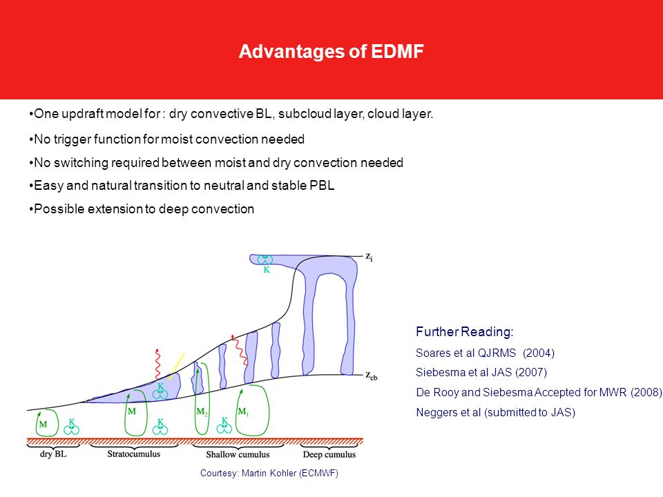 Advantages of EDMF One updraft model for : dry convective BL, subcloud layer, cloud layer.