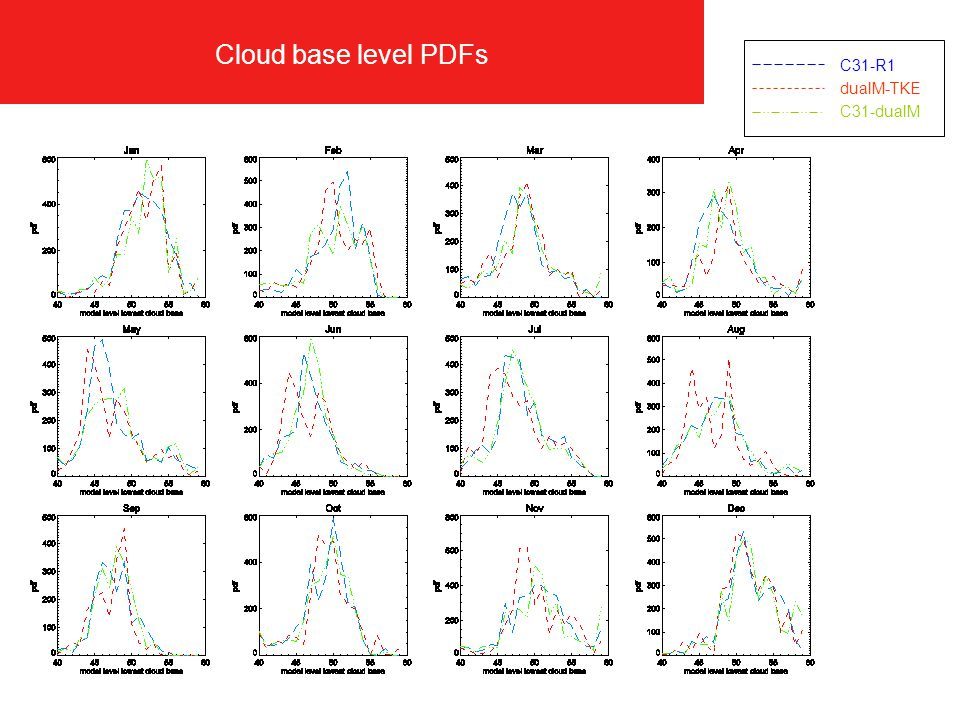 Cloud base level PDFs C31-R1 dualM-TKE C31-dualM