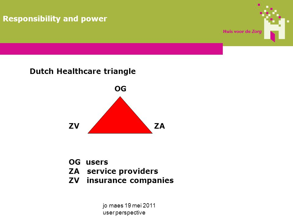Dutch Healthcare triangle OG ZV ZA OG users ZA service providers ZV insurance companies jo maes 19 mei 2011 user perspective Responsibility and power
