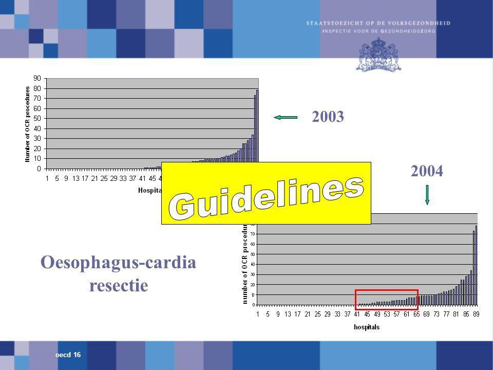 2003 2004 Oesophagus-cardia resectie oecd 16