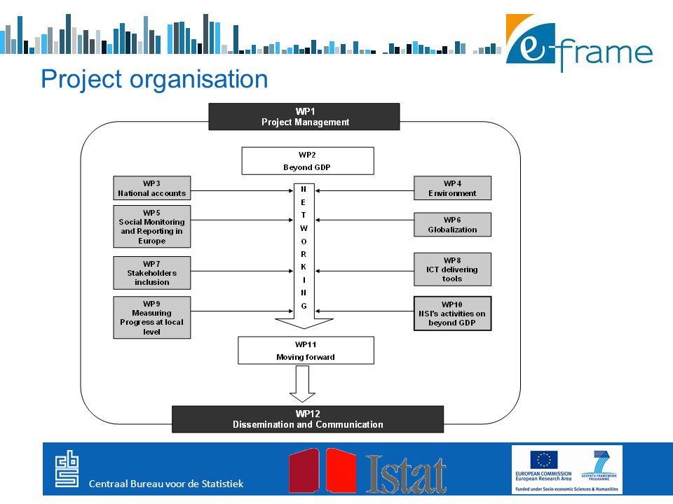 Project organisation Centraal Bureau voor de Statistiek