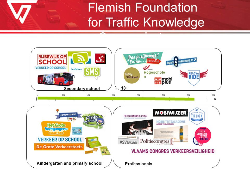 jaar Kindergarten and primary school Secondary school Professionals 18+ Onze projecten Hogeschole n Flemish Foundation for Traffic Knowledge
