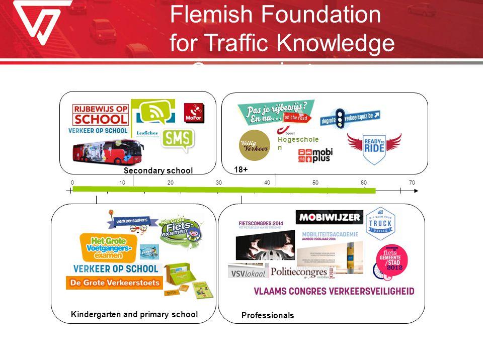 010203040506070 8090 jaar Kindergarten and primary school Secondary school Professionals 18+ Onze projecten Hogeschole n Flemish Foundation for Traffic Knowledge