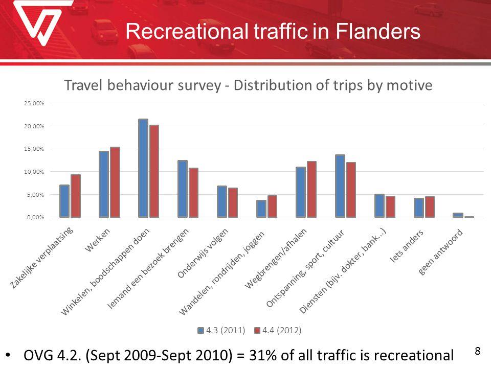 Recreational traffic in Flanders OVG 4.2. (Sept 2009-Sept 2010) = 31% of all traffic is recreational 8